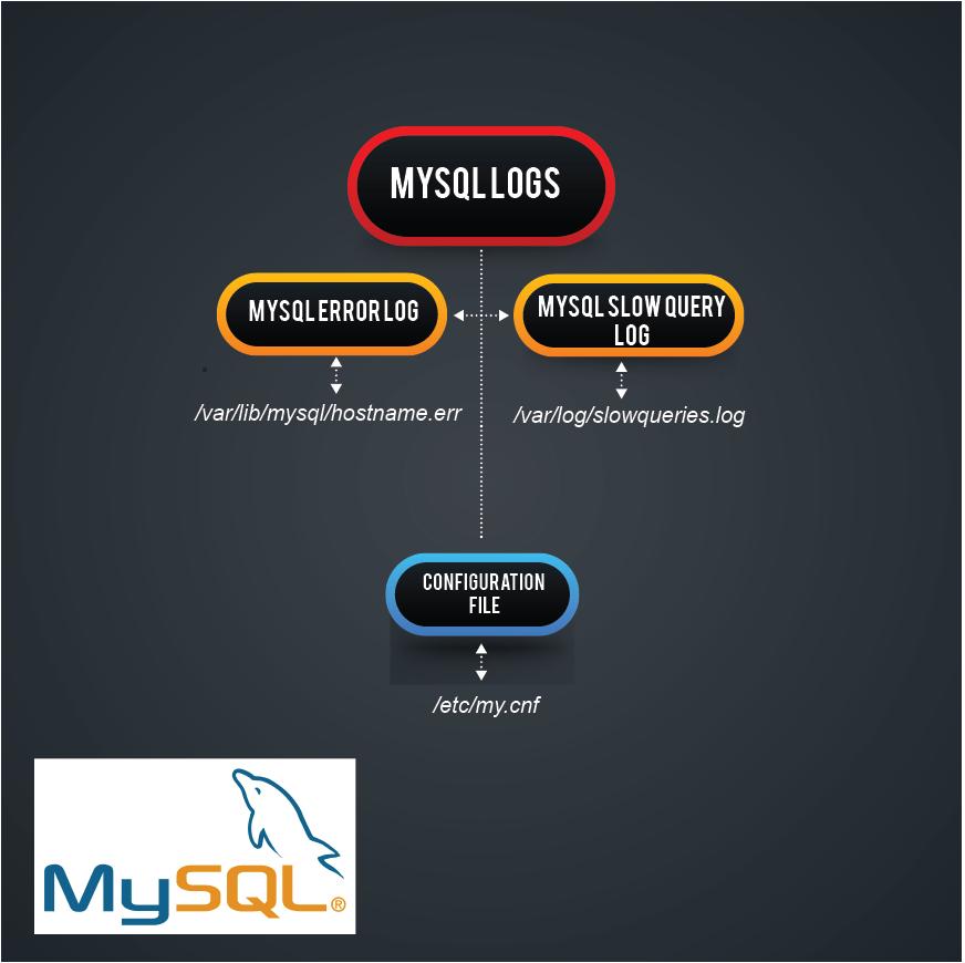 mysql logs