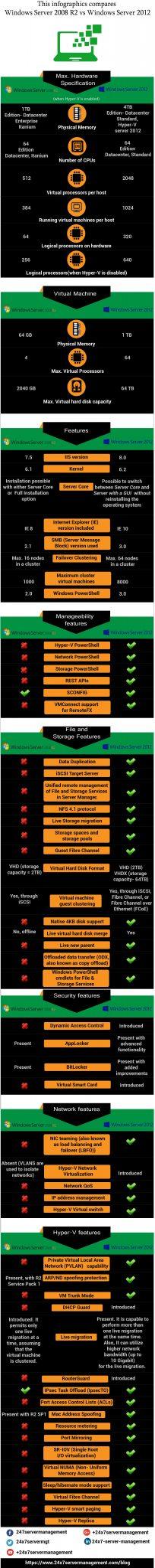 windows server 2008r2 vs 2012