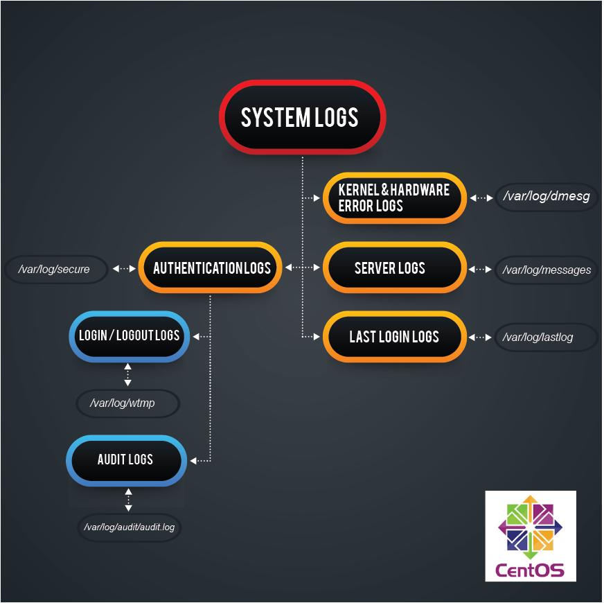 system logs