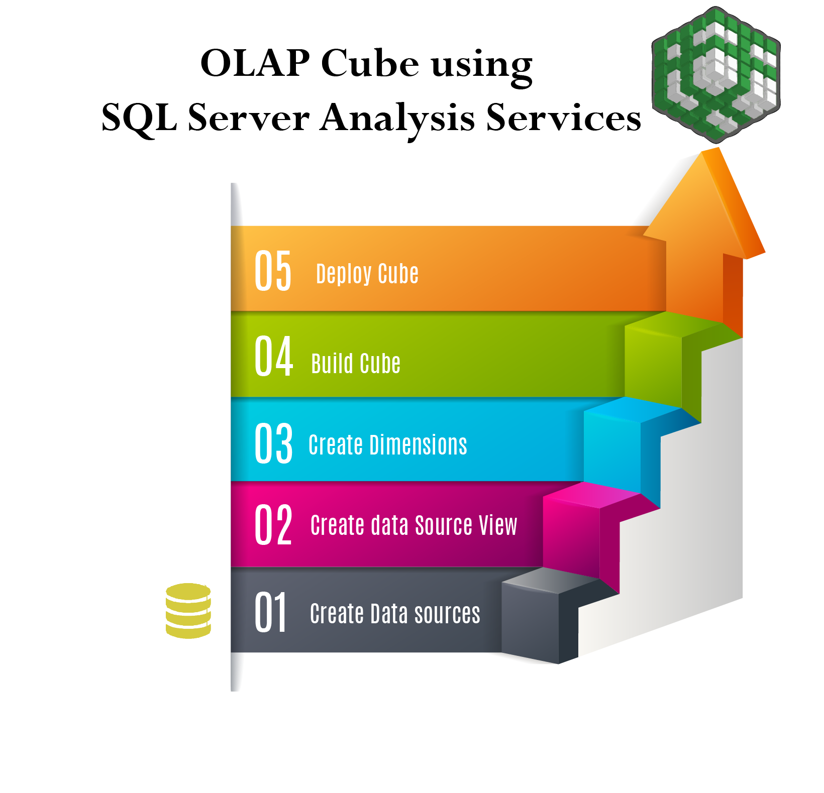 OLAP Cube using SQL server Analysis services