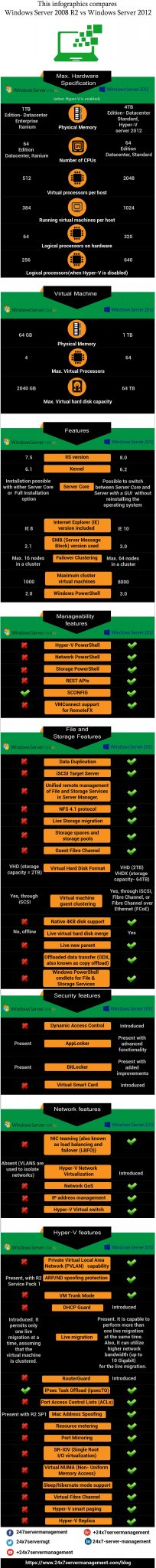 windows server 2008r2 vs 2012
